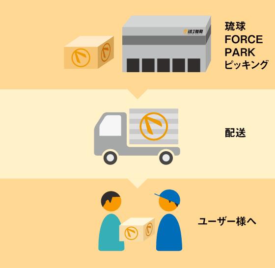 琉2ロジ 業務イメージ