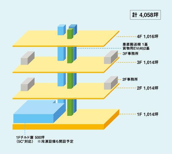 琉球 FORCE PARK 各階イメージ