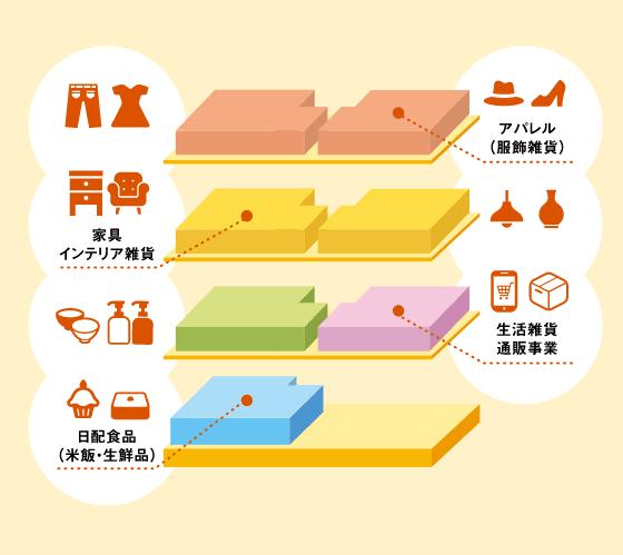 琉球 FORCE PARK 取り扱い品目イメージ